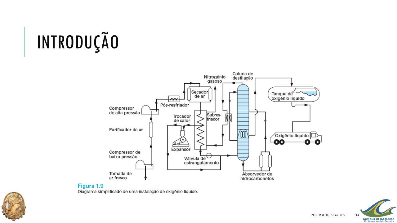 INTRODUÇÃO PROF. MARCELO SILVA, M. SC.14