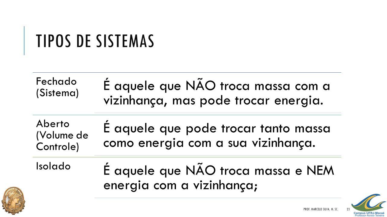 TIPOS DE SISTEMAS Fechado (Sistema) É aquele que NÃO troca massa com a vizinhança, mas pode trocar energia. Aberto (Volume de Controle) É aquele que p