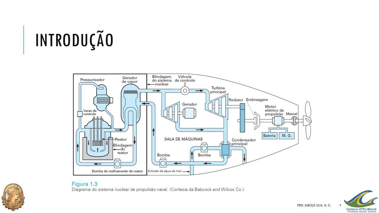 INTRODUÇÃO PROF. MARCELO SILVA, M. SC.20