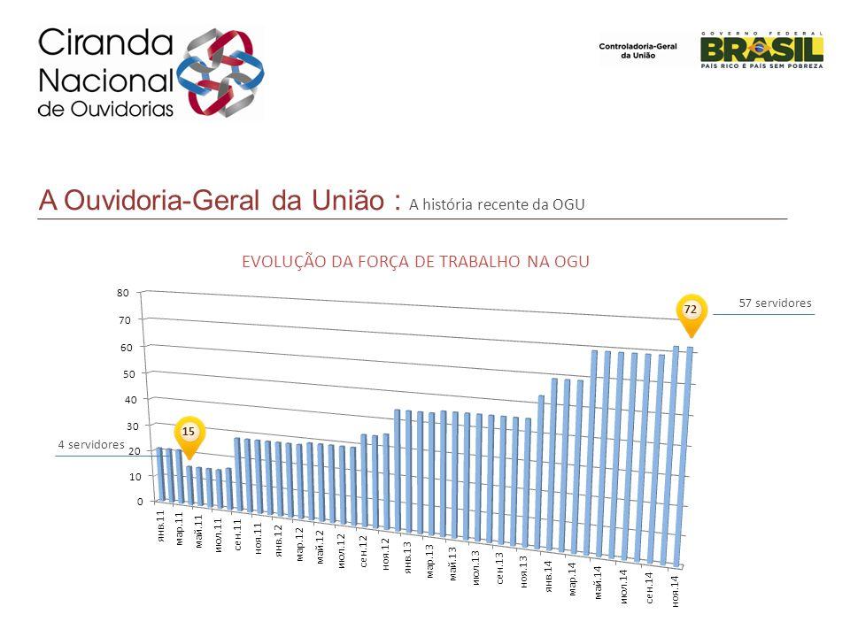 A Ouvidoria-Geral da União : A história recente da OGU 15 72 57 servidores 4 servidores