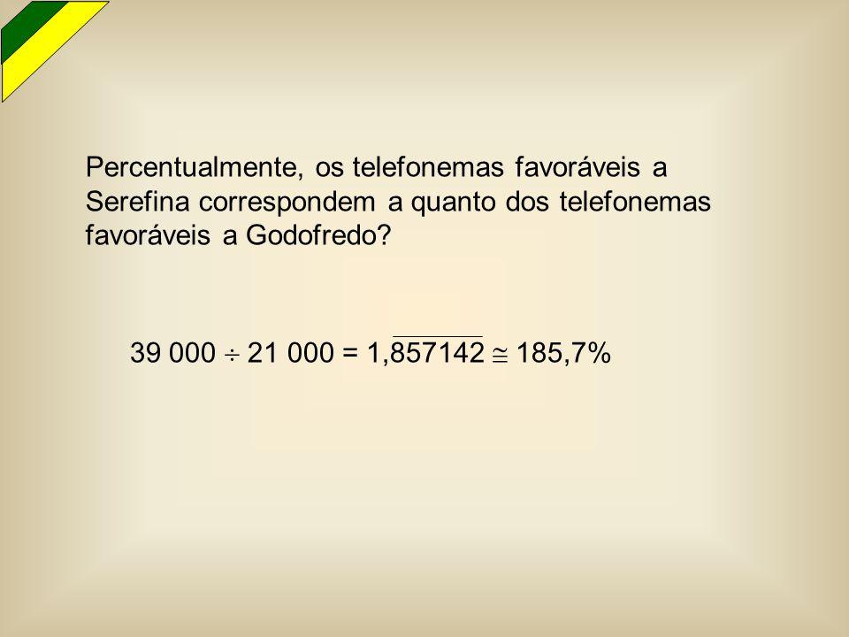 Percentualmente, os telefonemas favoráveis a Serefina correspondem a quanto dos telefonemas favoráveis a Godofredo? 39 000  21 000 = 1,857142  185,7