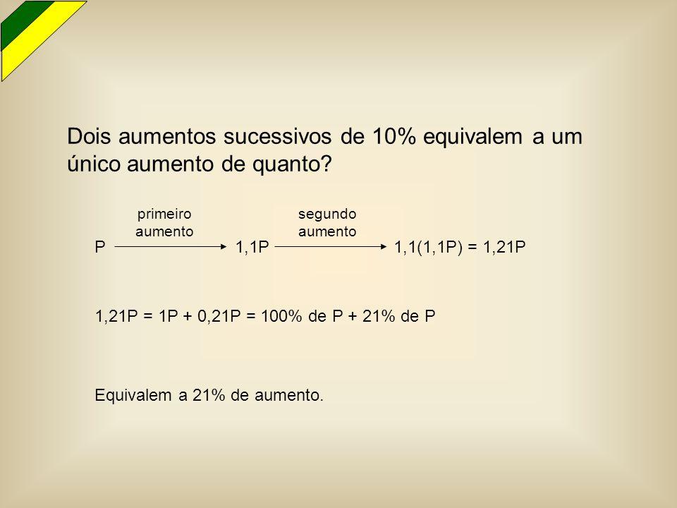 Dois aumentos sucessivos de 10% equivalem a um único aumento de quanto? P 1,1P 1,1(1,1P) = 1,21P primeiro aumento segundo aumento 1,21P = 1P + 0,21P =