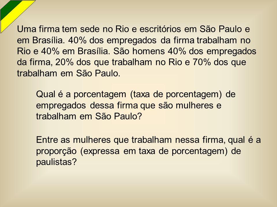 Uma firma tem sede no Rio e escritórios em São Paulo e em Brasília. 40% dos empregados da firma trabalham no Rio e 40% em Brasília. São homens 40% dos