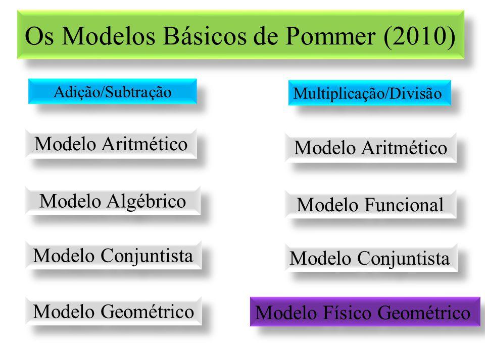 Os Modelos Básicos de Pommer (2010) Modelo Aritmético Adição/Subtração Modelo Algébrico Modelo Conjuntista Modelo Geométrico Multiplicação/Divisão Mod