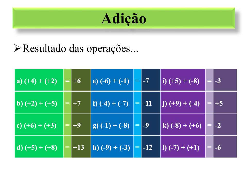 a) (+4) + (+2)=+6e) (-6) + (-1)=-7i) (+5) + (-8)=-3 b) (+2) + (+5)=+7f) (-4) + (-7)=-11j) (+9) + (-4)=+5 c) (+6) + (+3)=+9g) (-1) + (-8)=-9k) (-8) + (