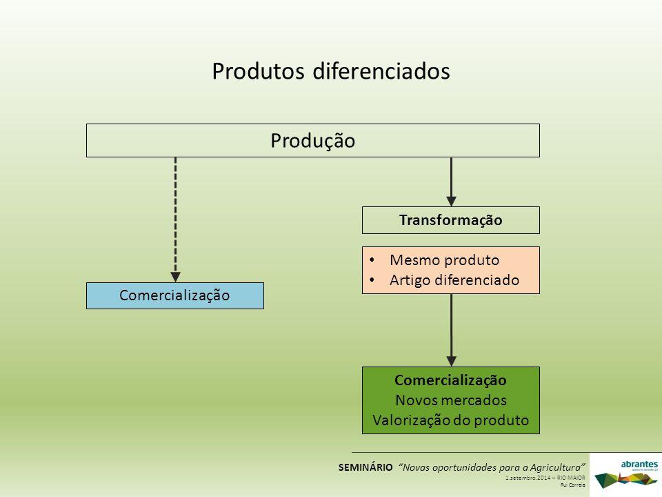 Produtos diferenciados Produção Comercialização Transformação Mesmo produto Artigo diferenciado Comercialização Novos mercados Valorização do produto