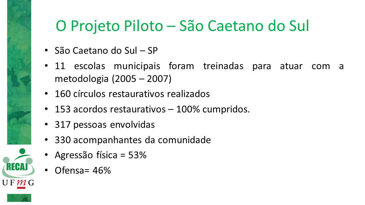 O Projeto Piloto – São Caetano do Sul São Caetano do Sul – SP 11 escolas municipais foram treinadas para atuar com a metodologia (2005 – 2007) 160 círculos restaurativos realizados 153 acordos restaurativos – 100% cumpridos.