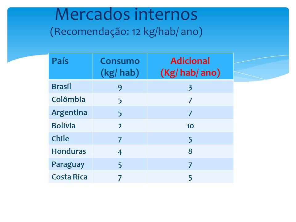 PaísConsumo (kg/ hab) Adicional (Kg/ hab/ ano) Brasil93 Colômbia57 Argentina57 Bolívia210 Chile75 Honduras48 Paraguay57 Costa Rica75 Mercados internos