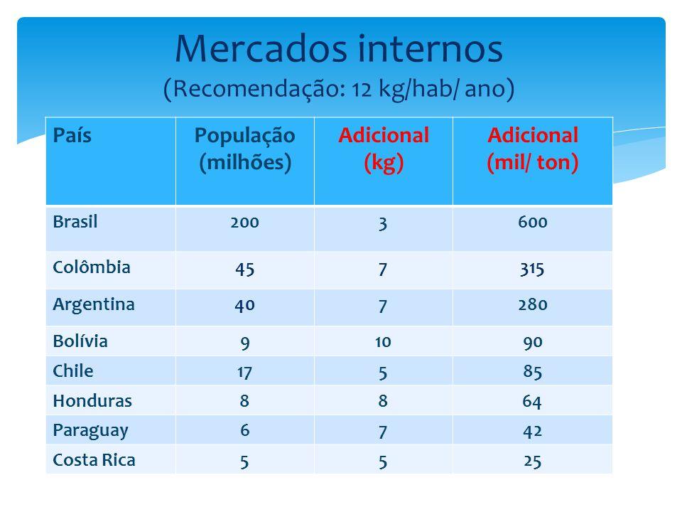 PaísPopulação (milhões) Adicional (kg) Adicional (mil/ ton) Brasil2003600 Colômbia457315 Argentina407280 Bolívia91090 Chile17585 Honduras8864 Paraguay