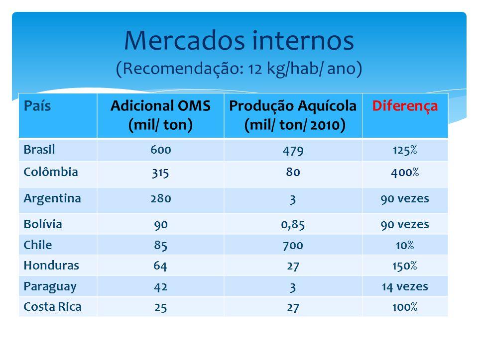 PaísAdicional OMS (mil/ ton) Produção Aquícola (mil/ ton/ 2010) Diferença Brasil600479125% Colômbia31580400% Argentina280390 vezes Bolívia900,8590 vez