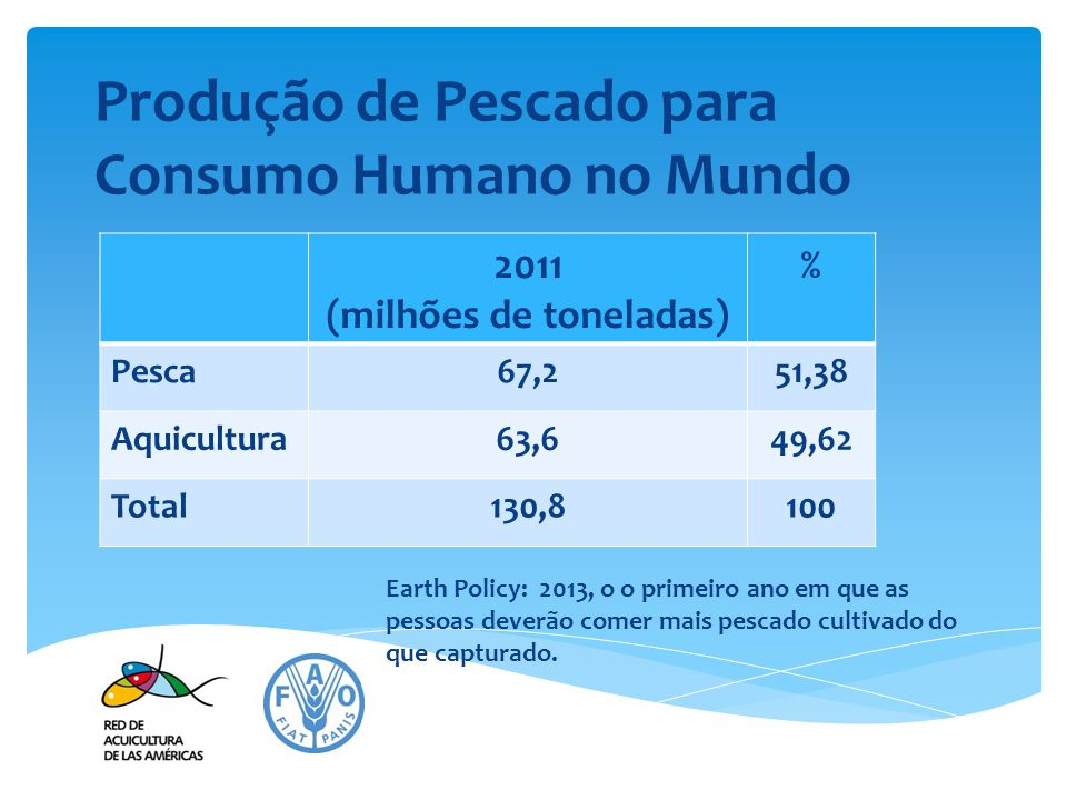 Instituto Earth Policy (2013), em 2011: Instituto Earth Policy - Washington, D.C., USA Fundado e é presidido por Lester R.