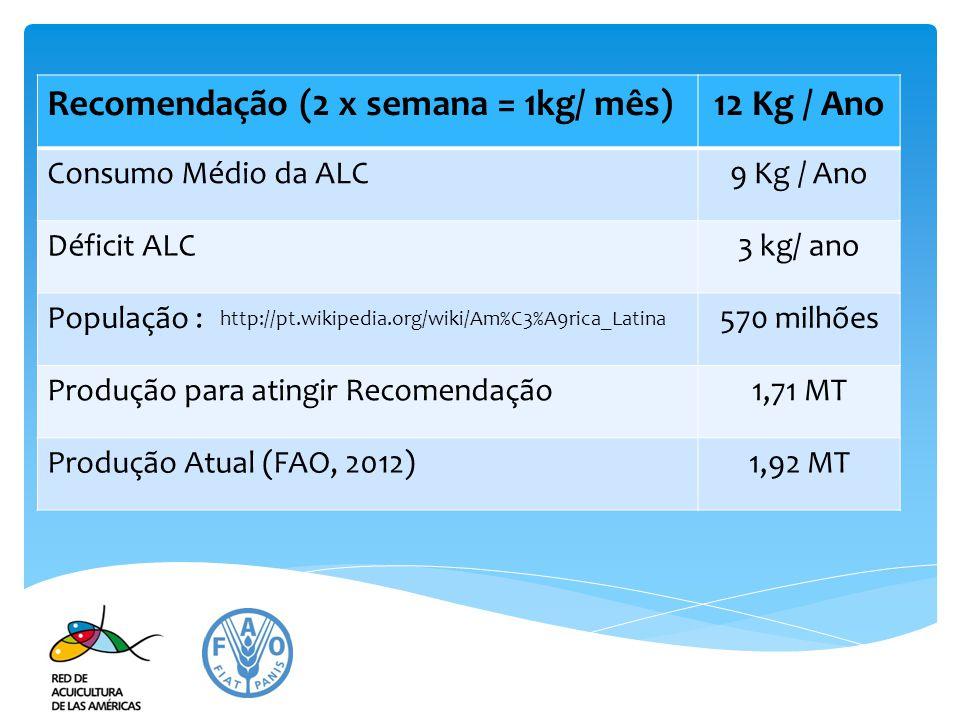 Recomendação (2 x semana = 1kg/ mês)12 Kg / Ano Consumo Médio da ALC9 Kg / Ano Déficit ALC3 kg/ ano População :570 milhões Produção para atingir Recom
