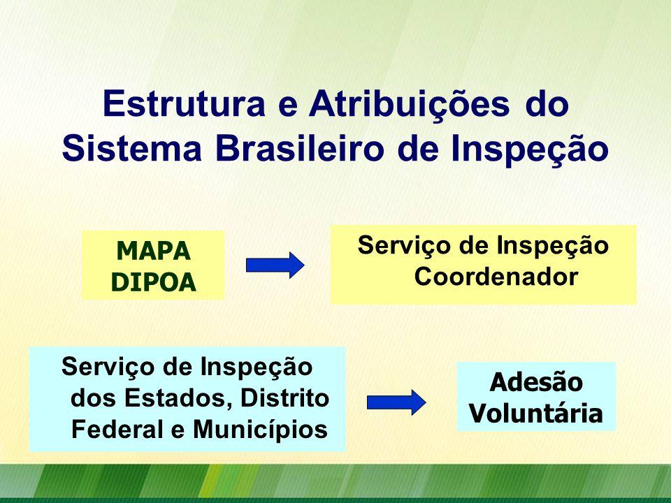 Estrutura e Atribuições do Sistema Brasileiro de Inspeção Serviço de Inspeção dos Estados, Distrito Federal e Municípios Serviço de Inspeção Coordenador MAPA DIPOA Adesão Voluntária