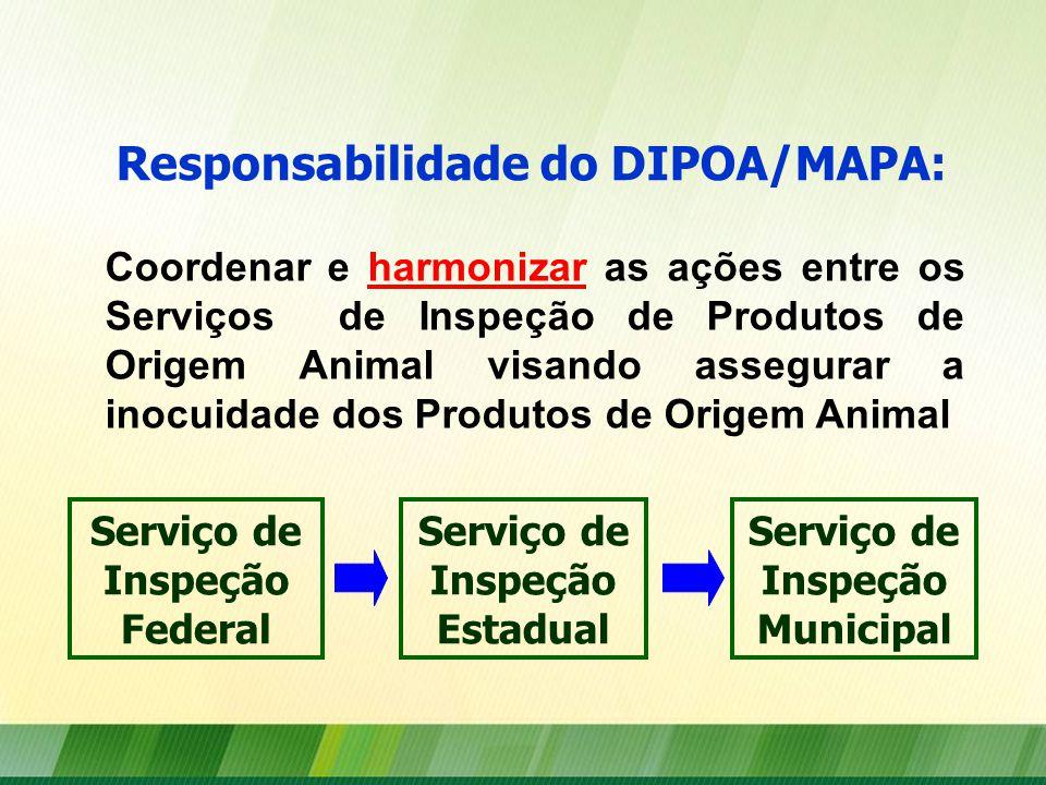 Coordenar e harmonizar as ações entre os Serviços de Inspeção de Produtos de Origem Animal visando assegurar a inocuidade dos Produtos de Origem Animal Responsabilidade do DIPOA/MAPA: Serviço de Inspeção Federal Serviço de Inspeção Estadual Serviço de Inspeção Municipal