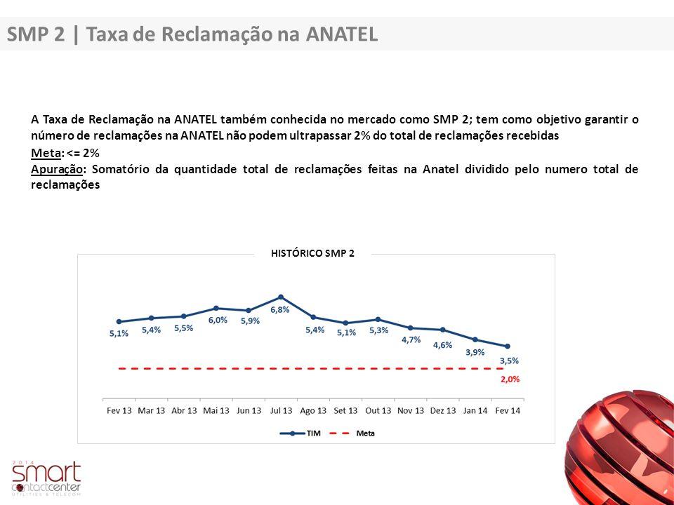SMP 2 | Taxa de Reclamação na ANATEL A Taxa de Reclamação na ANATEL também conhecida no mercado como SMP 2; tem como objetivo garantir o número de rec