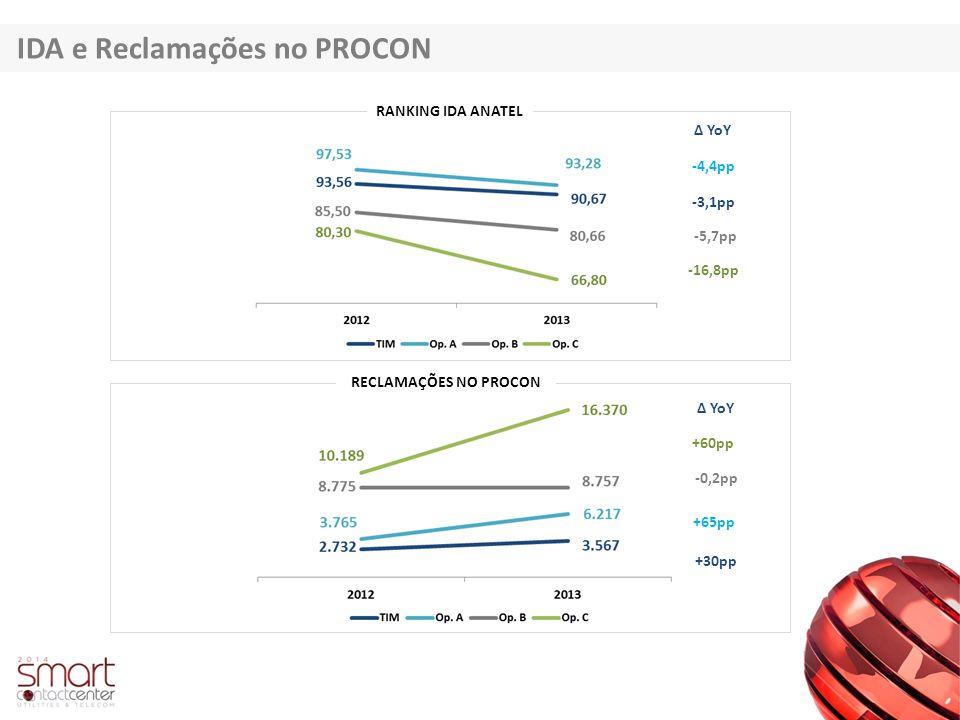 IDA e Reclamações no PROCON RANKING IDA ANATEL RECLAMAÇÕES NO PROCON -3,1pp -5,7pp -4,4pp -16,8pp Δ YoY +60pp -0,2pp +65pp +30pp