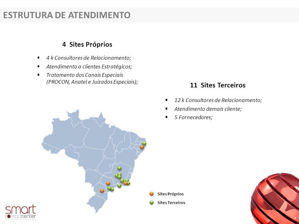 ESTRUTURA DE ATENDIMENTO 4 Sites Próprios 11 Sites Terceiros  4 k Consultores de Relacionamento;  Atendimento a clientes Estratégicos;  Tratamento