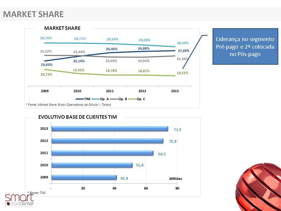 MARKET SHARE * Fonte: Market Share Brasil Operadoras de Celular | Teleco EVOLUTIVO BASE DE CLIENTES TIM * Fonte: TIM 41,4 51,4 64,5 70,8 73,9 Lideranç