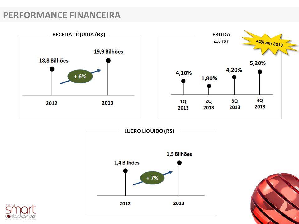 PERFORMANCE FINANCEIRA RECEITA LÍQUIDA (R$)EBITDA Δ% YoY LUCRO LÍQUIDO (R$) +4% em 2013