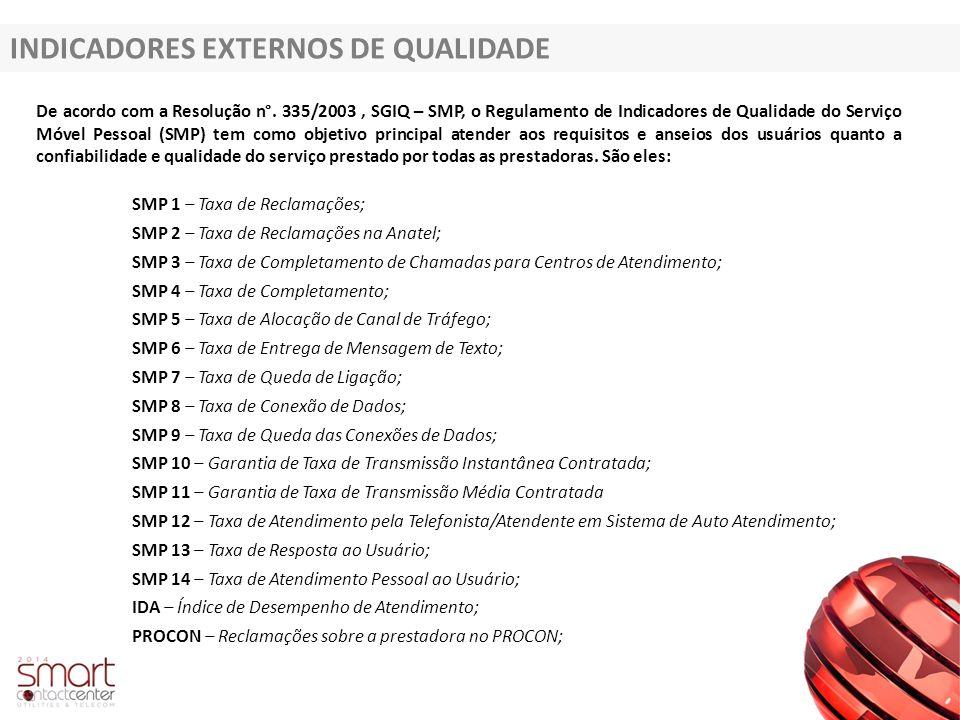 INDICADORES EXTERNOS DE QUALIDADE De acordo com a Resolução n°. 335/2003, SGIQ – SMP, o Regulamento de Indicadores de Qualidade do Serviço Móvel Pesso