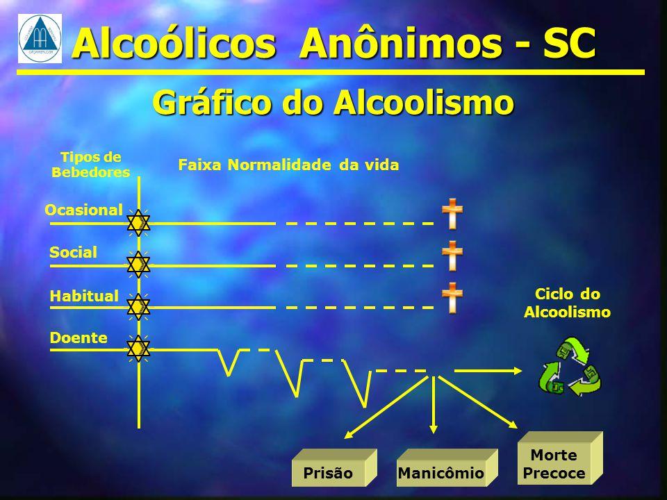 Gráfico do Alcoolismo Tipos de Bebedores Faixa Normalidade da vida Ocasional Social Habitual Doente Morte Precoce ManicômioPrisão Ciclo do Alcoolismo