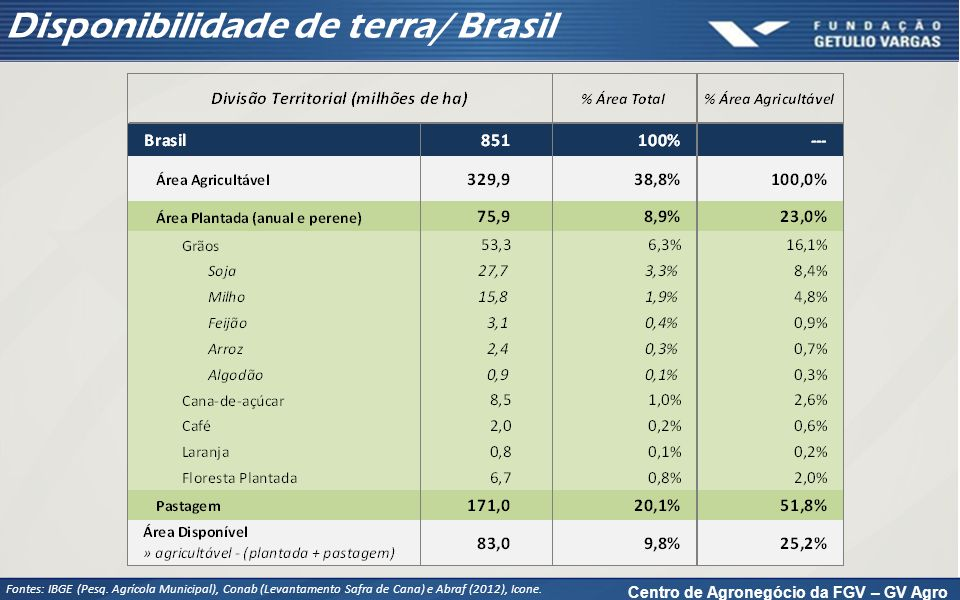 Centro de Agronegócio da FGV – GV Agro Disponibilidade de terra/ Brasil Fontes: IBGE (Pesq. Agrícola Municipal), Conab (Levantamento Safra de Cana) e