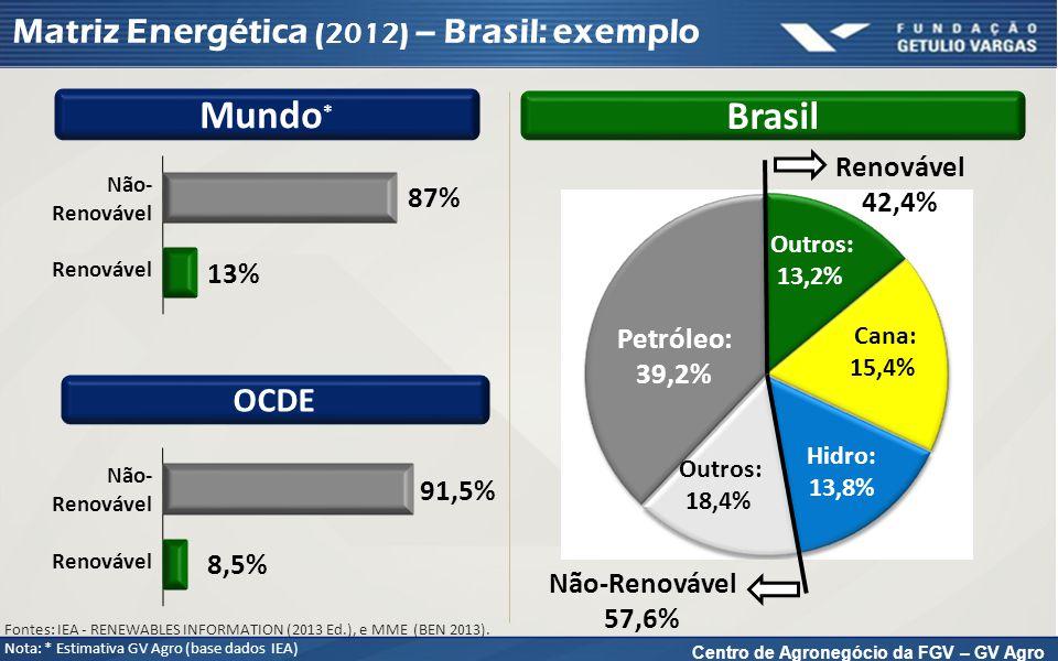 Centro de Agronegócio da FGV – GV Agro Matriz Energética (2012) – Brasil: exemplo Renovável: 42,4% Não- Renovável: 57,6% Mundo * Brasil OCDE Não- Renovável Renovável 87% 13% Renovável 42,4% Não-Renovável 57,6% Petróleo: 39,2% Cana: 15,4% Hidro: 13,8% Não- Renovável Renovável 91,5% 8,5% Fontes: IEA - RENEWABLES INFORMATION (2013 Ed.), e MME (BEN 2013).