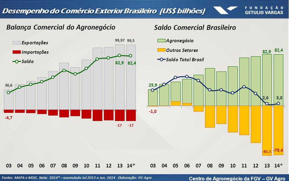 Centro de Agronegócio da FGV – GV Agro Desempenho do Comércio Exterior Brasileiro (US$ bilhões) Fontes: MAPA e MDIC. Nota: 2014* – acumulado Jul.2013