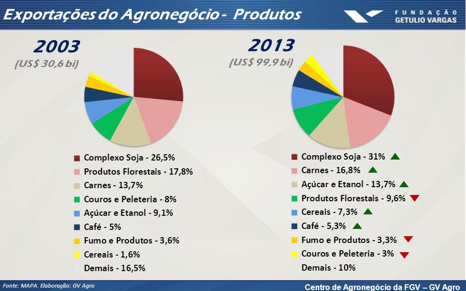 Centro de Agronegócio da FGV – GV Agro Exportações do Agronegócio - Produtos Fonte: MAPA. Elaboração: GV Agro 2003 (US$ 30,6 bi) 2013 (US$ 99,9 bi)
