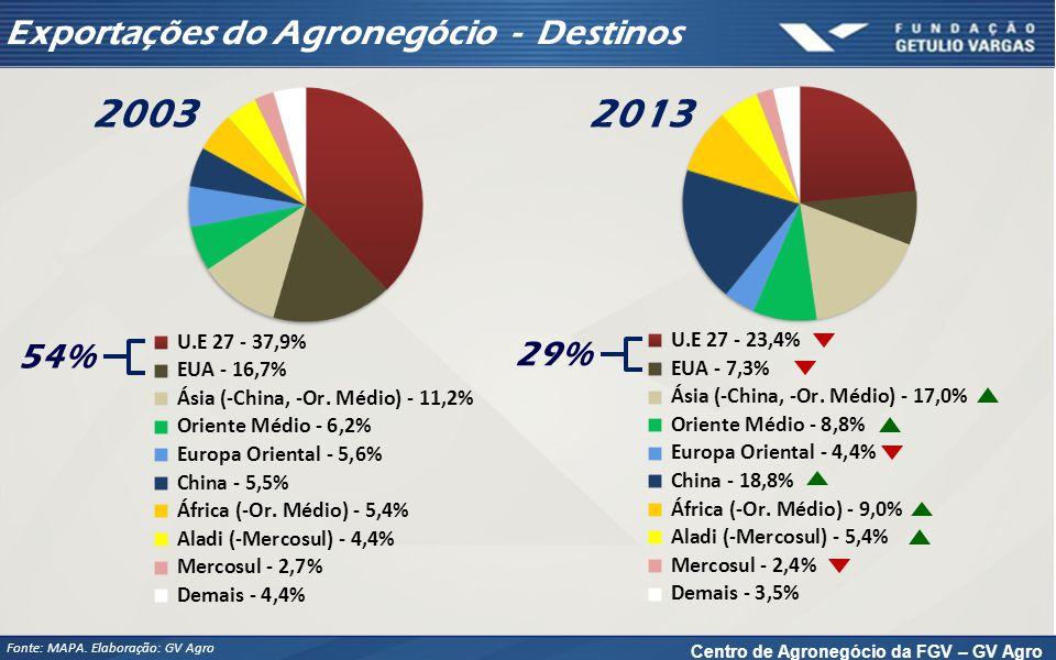 Centro de Agronegócio da FGV – GV Agro 2003 54% 2013 29% Exportações do Agronegócio - Destinos Fonte: MAPA.