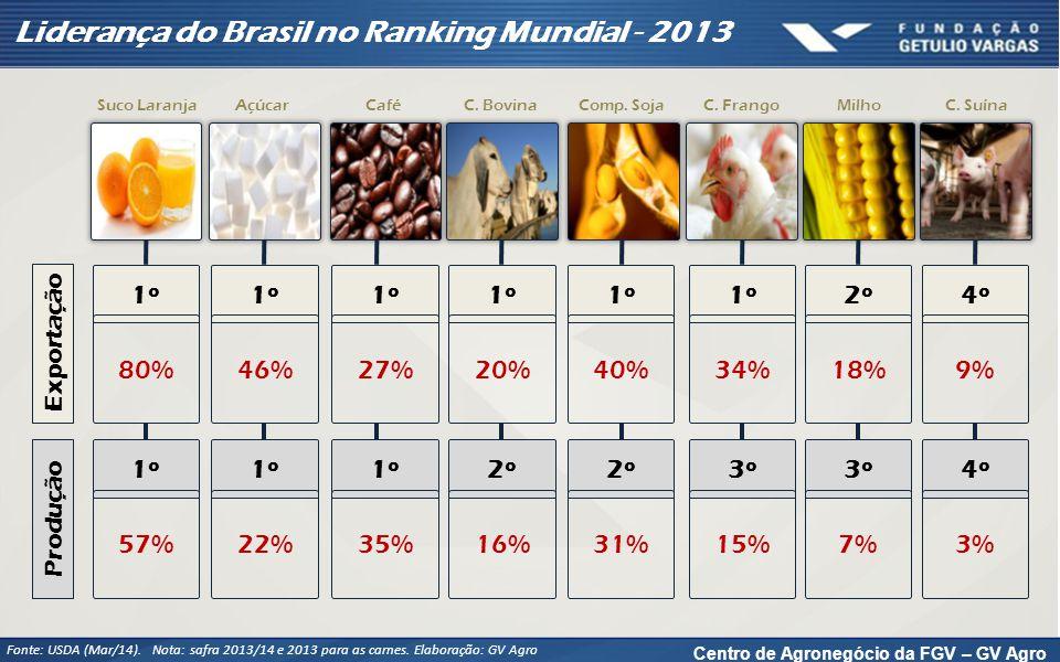 Centro de Agronegócio da FGV – GV Agro Liderança do Brasil no Ranking Mundial - 2013 Fonte: USDA (Mar/14). Nota: safra 2013/14 e 2013 para as carnes.