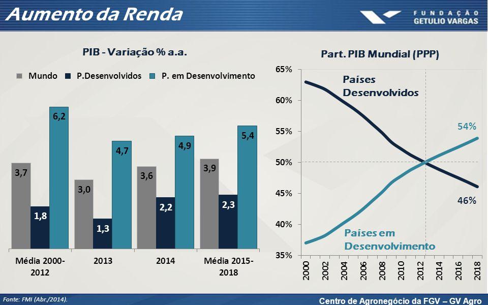 Centro de Agronegócio da FGV – GV Agro Aumento da Renda Fonte: FMI (Abr./2014). PIB - Variação % a.a. Part. PIB Mundial (PPP) Países Desenvolvidos Paí