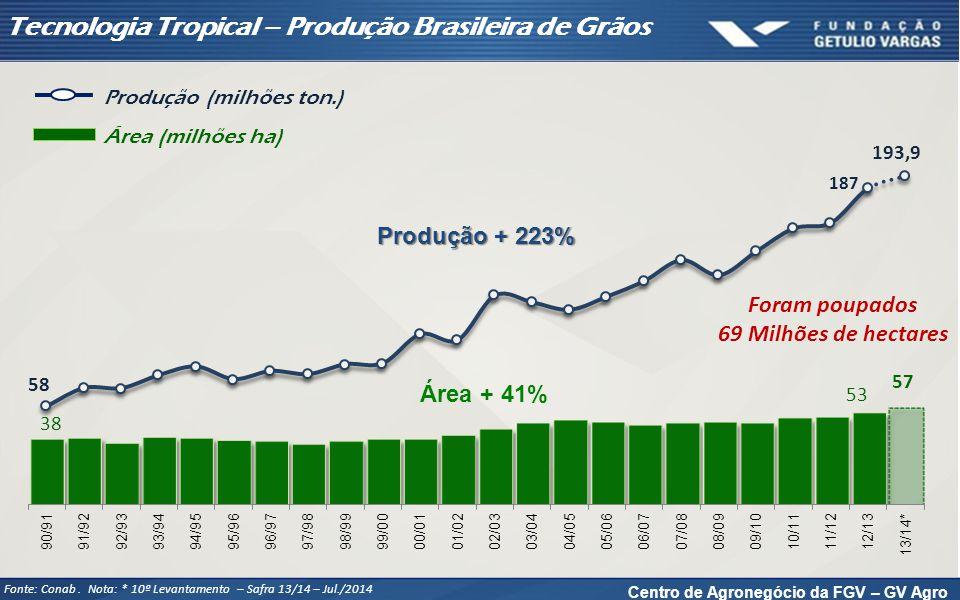 Centro de Agronegócio da FGV – GV Agro Tecnologia Tropical – Produção Brasileira de Grãos Fonte: Conab. Nota: * 10º Levantamento – Safra 13/14 – Jul./