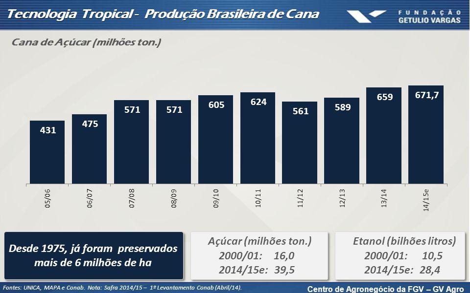 Centro de Agronegócio da FGV – GV Agro Tecnologia Tropical - Produção Brasileira de Cana Fontes: UNICA, MAPA e Conab. Nota: Safra 2014/15 – 1º Levanta