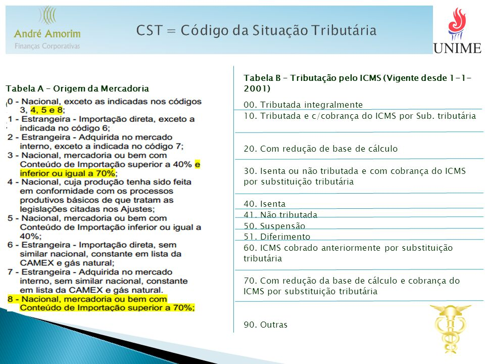 CST = Código de Situação Tributária Tabela A – Origem da Mercadoria Tabela B – Tributação pelo ICMS (Vigente desde 1-1- 2001) 0. Nacional 1. Estrangei