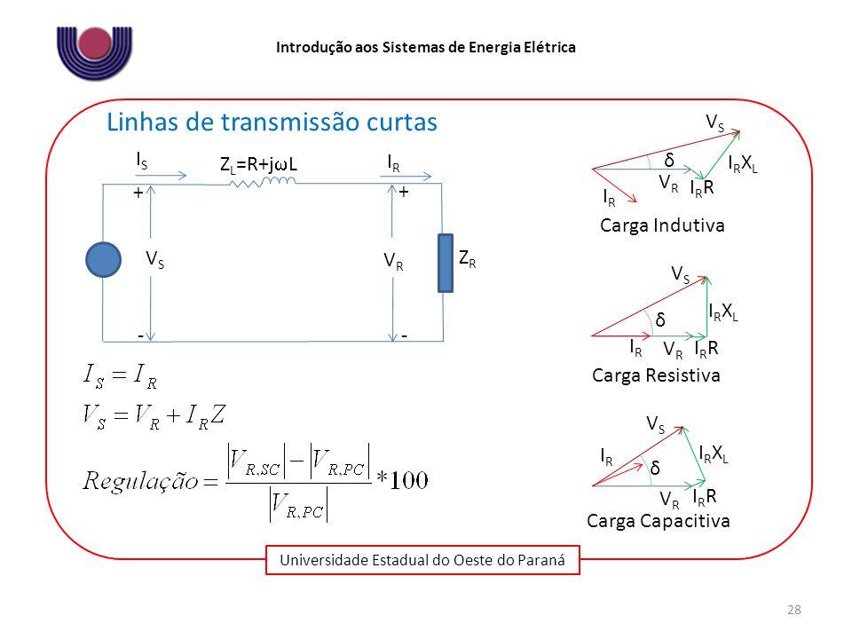 Universidade Estadual do Oeste do Paraná Introdução aos Sistemas de Energia Elétrica 28 Linhas de transmissão curtas IRIR VSVS + ZRZR - Z L =R+j  L VRVR ISIS - + IRIR VRVR VSVS IRRIRR IRXLIRXL δ Carga Indutiva IRIR VRVR VSVS IRRIRR IRXLIRXL δ Carga Capacitiva IRIR VRVR VSVS IRRIRR IRXLIRXL δ Carga Resistiva