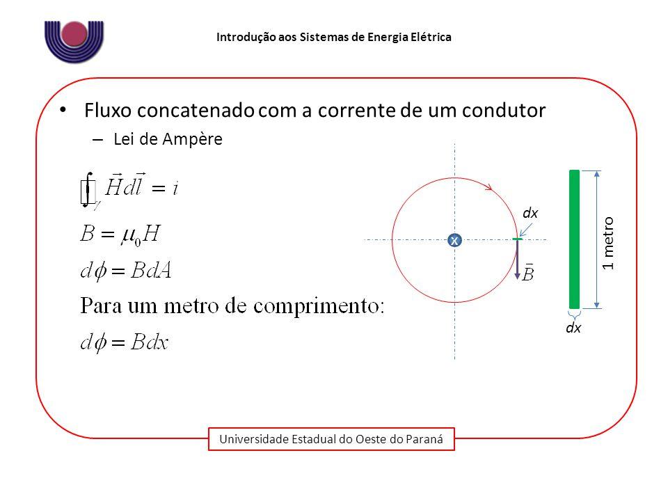 Universidade Estadual do Oeste do Paraná Introdução aos Sistemas de Energia Elétrica Fluxo concatenado com a corrente de um condutor – Lei de Ampère x 1 metro dx