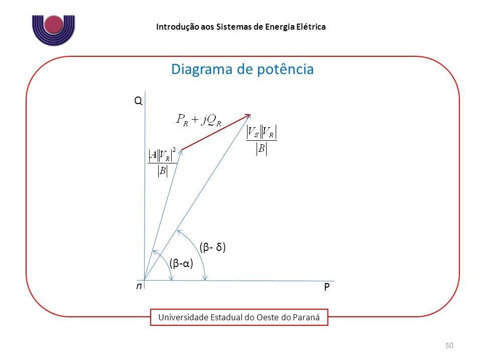 Universidade Estadual do Oeste do Paraná Introdução aos Sistemas de Energia Elétrica 50 (β-α)(β-α) (β- δ) Q P Diagrama de potência n