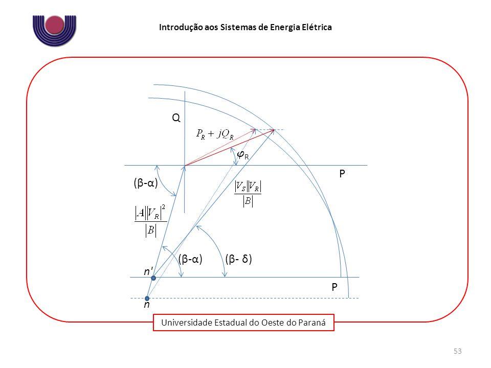 Universidade Estadual do Oeste do Paraná Introdução aos Sistemas de Energia Elétrica 53 (β-α)(β-α) (β- δ) Q P P (β-α)(β-α) RR n n'