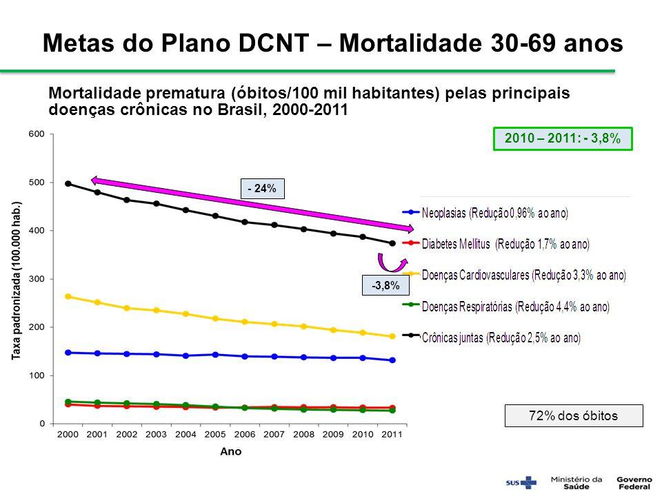 Mortalidade prematura (óbitos/100 mil habitantes) pelas principais doenças crônicas no Brasil, 2000-2011 72% dos óbitos -3,8% - 24% Metas do Plano DCN