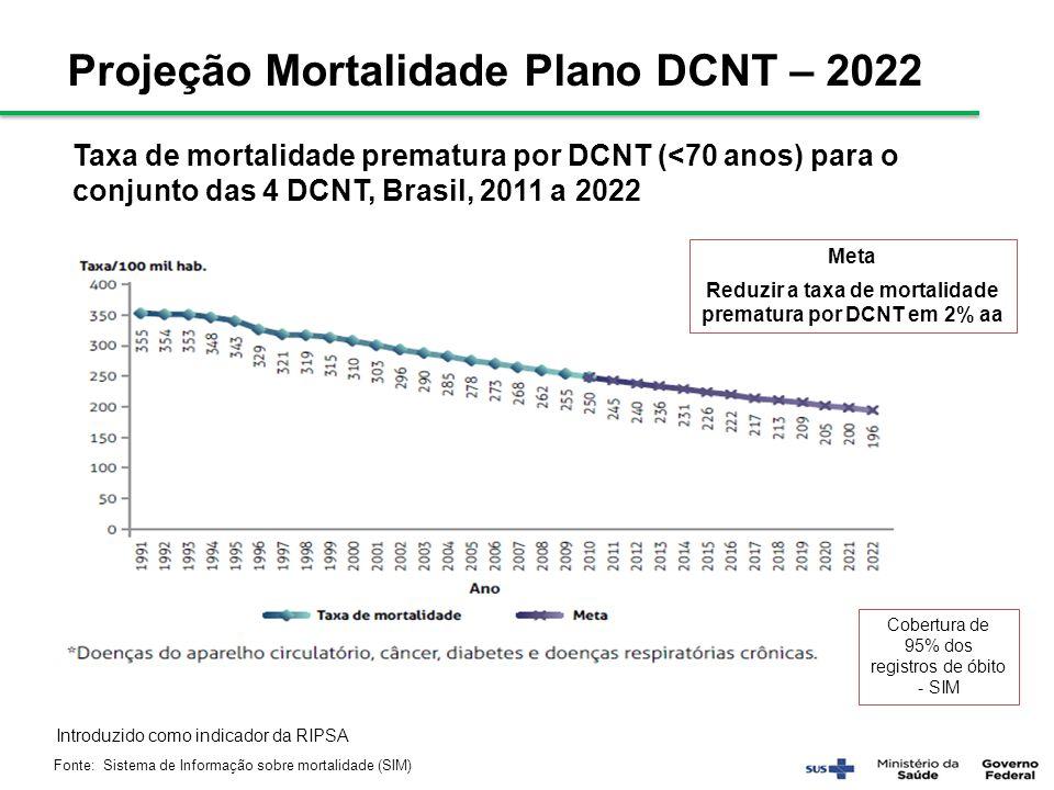 Taxa de mortalidade prematura por DCNT (<70 anos) para o conjunto das 4 DCNT, Brasil, 2011 a 2022 Fonte: Sistema de Informação sobre mortalidade (SIM)