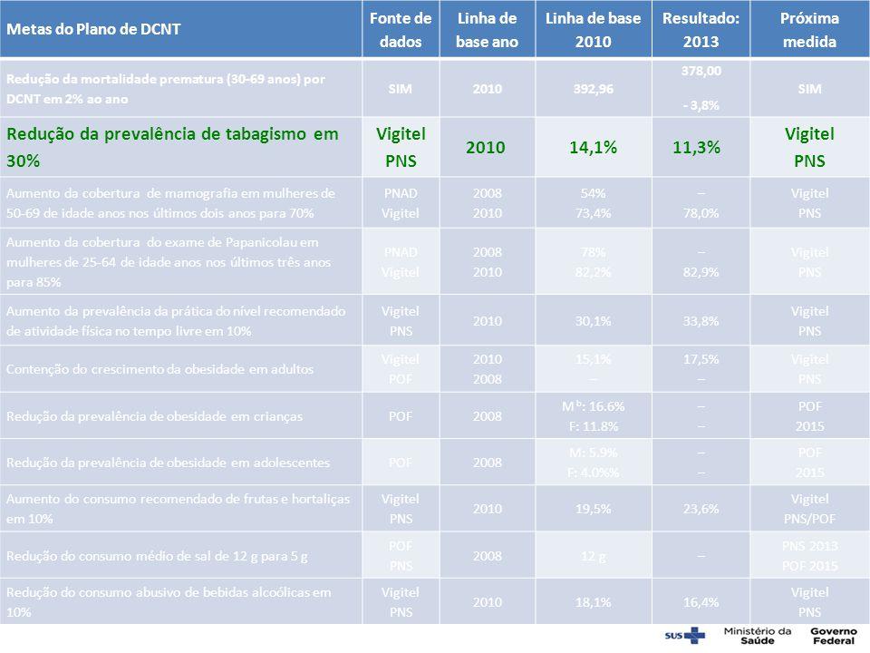 Metas do Plano de DCNT Fonte de dados Linha de base ano Linha de base 2010 Resultado: 2013 Próxima medida Redução da mortalidade prematura (30-69 anos