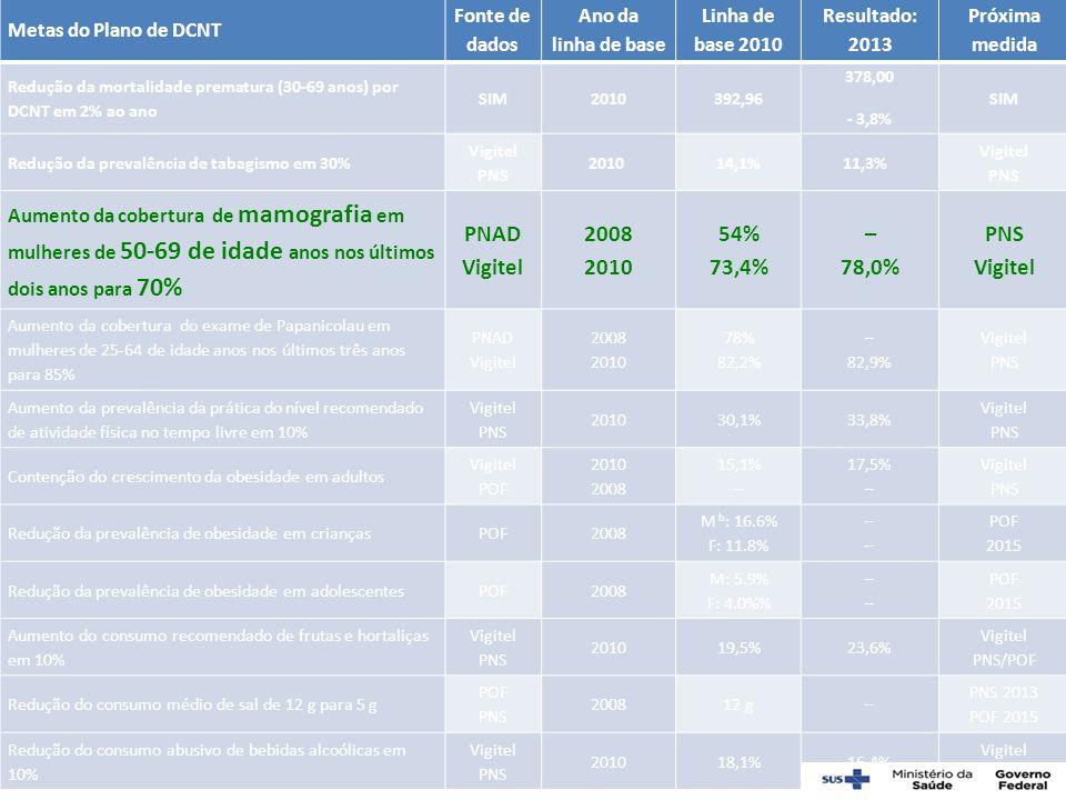 Metas do Plano de DCNT Fonte de dados Ano da linha de base Linha de base 2010 Resultado: 2013 Próxima medida Redução da mortalidade prematura (30-69 a