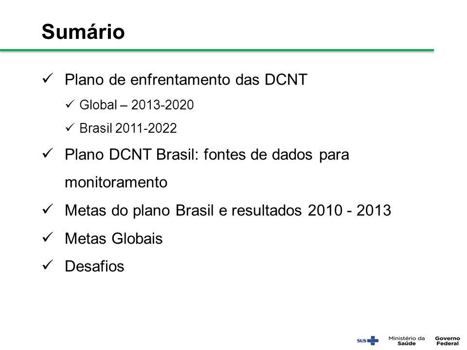 Sumário Plano de enfrentamento das DCNT Global – 2013-2020 Brasil 2011-2022 Plano DCNT Brasil: fontes de dados para monitoramento Metas do plano Brasi