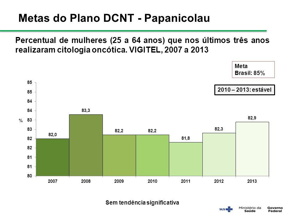 Percentual de mulheres (25 a 64 anos) que nos últimos três anos realizaram citologia oncótica. VIGITEL, 2007 a 2013 Meta Brasil: 85% Sem tendência sig