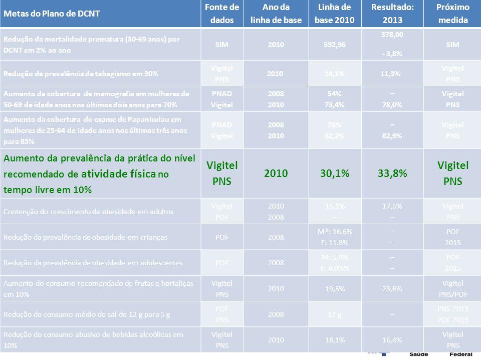 Metas do Plano de DCNT Fonte de dados Ano da linha de base Linha de base 2010 Resultado: 2013 Próximo medida Redução da mortalidade prematura (30-69 a