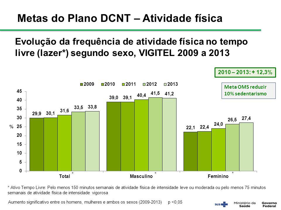 Evolução da frequência de atividade física no tempo livre (lazer*) segundo sexo, VIGITEL 2009 a 2013 Aumento significativo entre os homens, mulheres e