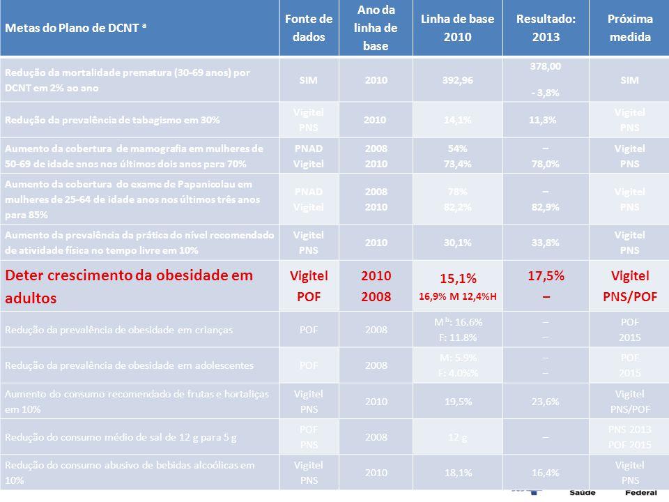 Metas do Plano de DCNT a Fonte de dados Ano da linha de base Linha de base 2010 Resultado: 2013 Próxima medida Redução da mortalidade prematura (30-69