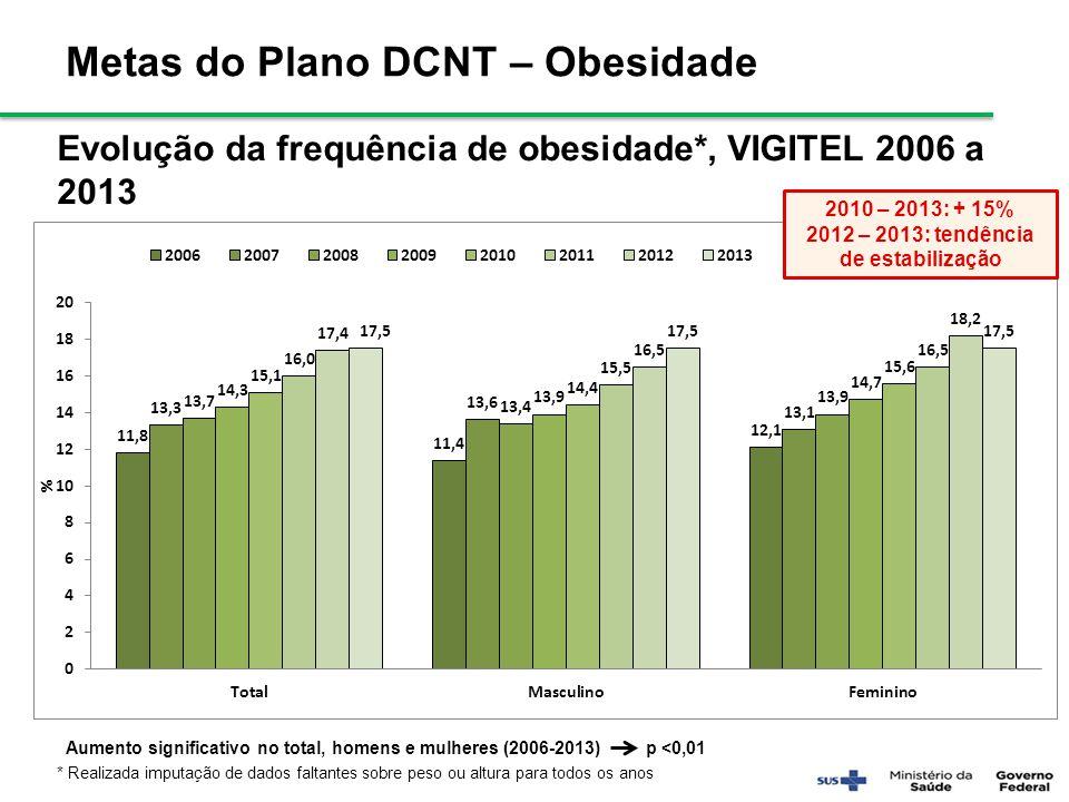 Evolução da frequência de obesidade*, VIGITEL 2006 a 2013 Aumento significativo no total, homens e mulheres (2006-2013) p <0,01 * Realizada imputação