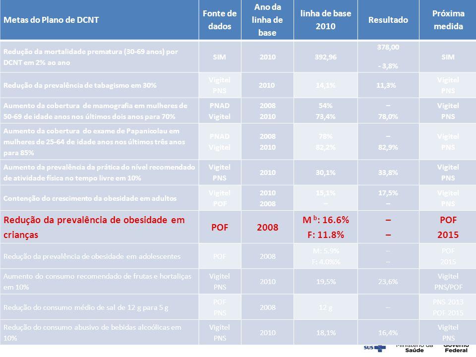 Metas do Plano de DCNT Fonte de dados Ano da linha de base linha de base 2010 Resultado Próxima medida Redução da mortalidade prematura (30-69 anos) p